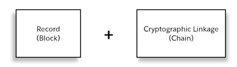Introduction to Salesforce Blockchain