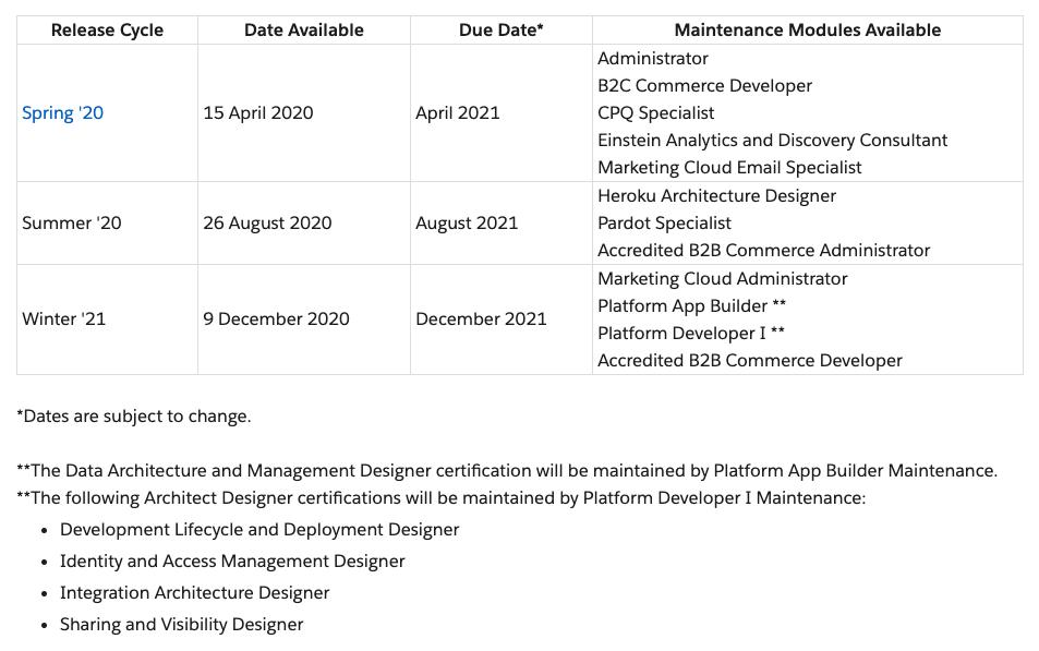 Salesforce Maintenance Exam Schedule Changes - new schedule